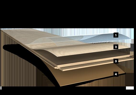 Opbouw van laminaatvloer